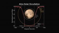 Alice Solar Occultation