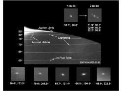 Polar Lightning on Jupiter