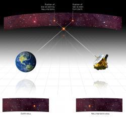 Stellar Parallax Illustrated
