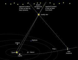 Parallax Effect within Kuiper Belt