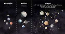 Planets of the Solar System