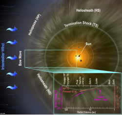 Slowing of Solar Wind Shown by SWAP