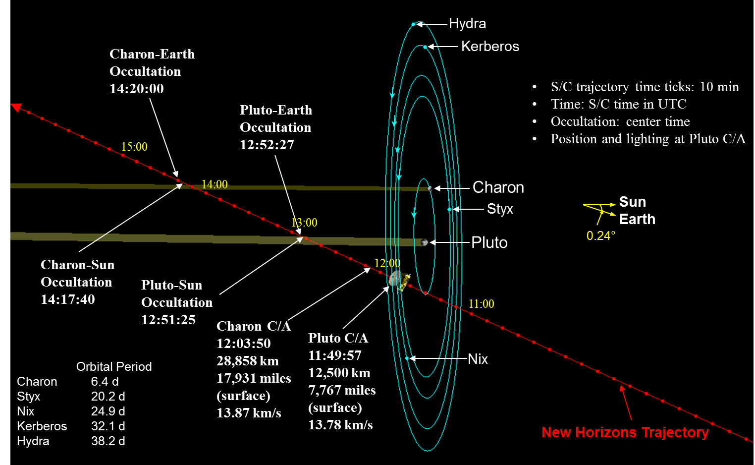 New Horizons The Path To Pluto And Beyond Cassini Mission Saturn Diagram Of Spacecraft Nh Timeline Encounter Trajectory