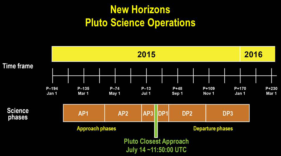 New Horizons : The Path to Pluto and Beyond