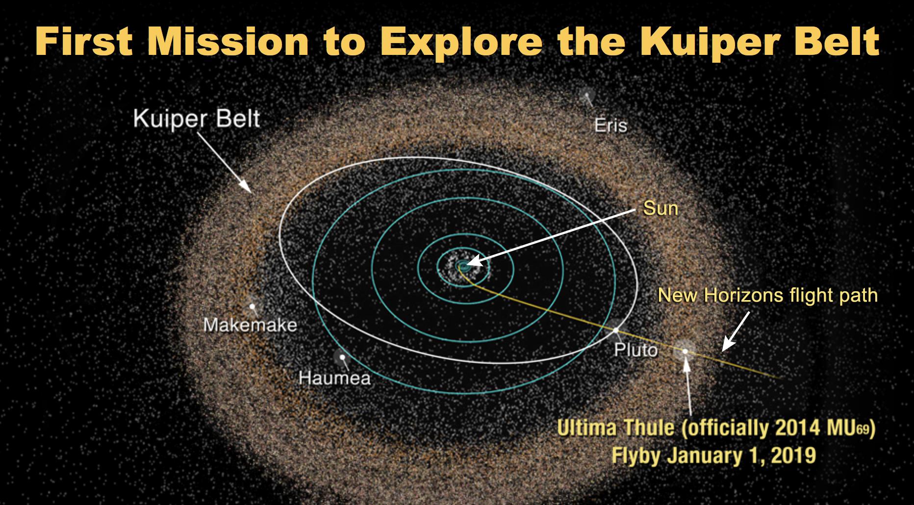 Vesmírná sonda New Horizons úspěšně proletěla kolem vzdálené planetky Ultima Thule