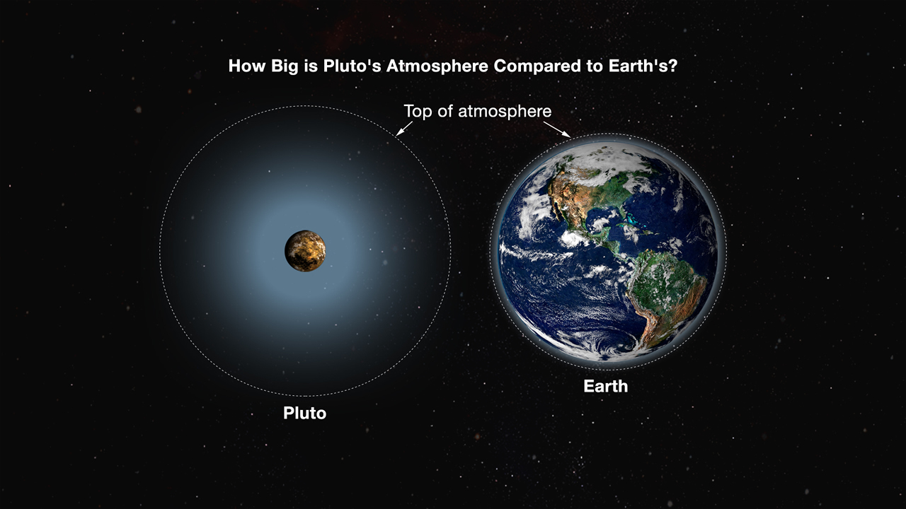 An essay on comparing the earth to pluto