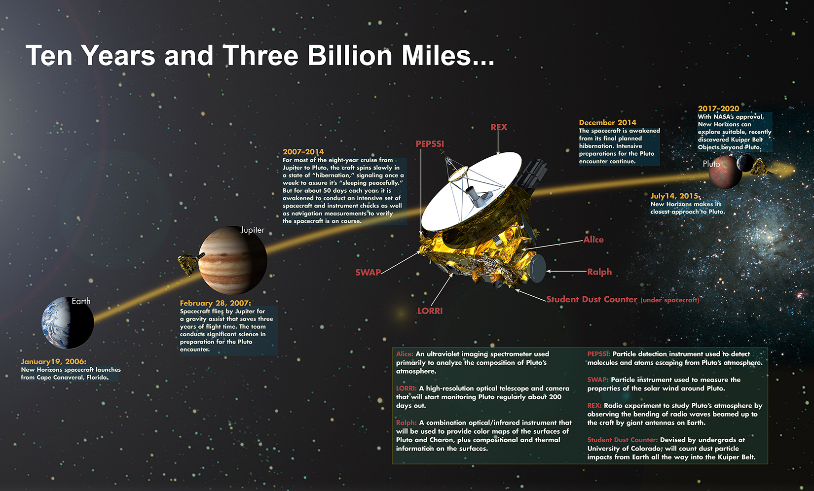 Image of New Horizons Instrument Poster