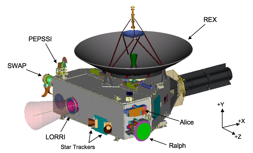 drawing of the location of LORRI and the other instruments on the New Horizons spacecraft